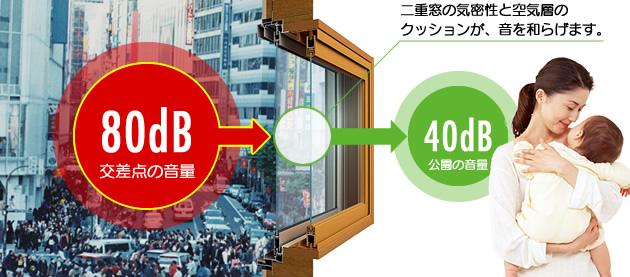 二重窓の気密性と空気層のクッションが、音を和らげます