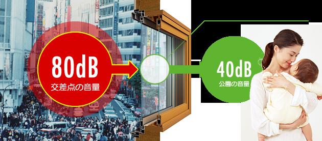二重窓の気密性空気層のクッションが、音を和らげます。防音・遮音効果で静かなお部屋をご提供します